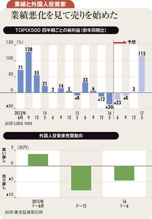 業績が上向く10~12月期に再び外国人は日本株に注目する