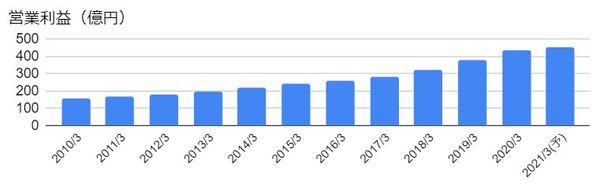 オービック(4684)の営業利益の推移