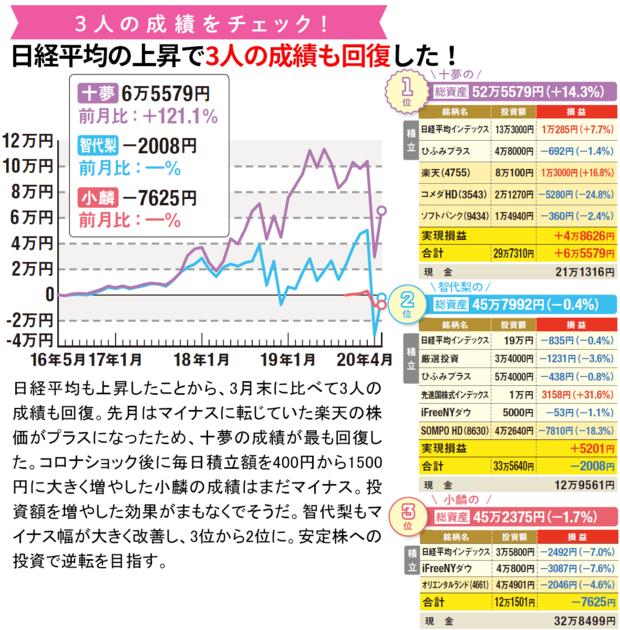 AKB48の3人の運用成績をチェック!