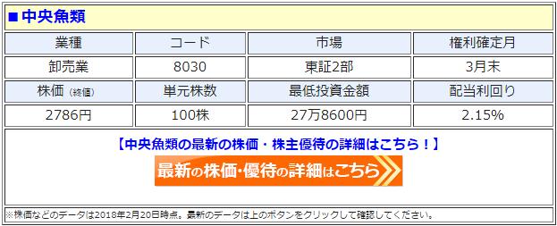 中央魚類(8030)の最新の株価