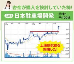 日本駐車場開発の最新株価はこちら!