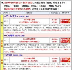 配当ニュース(2019年10月15~18日)