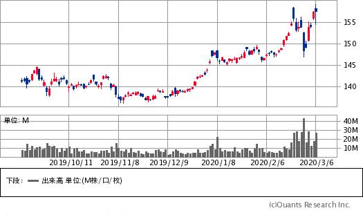 SPDRゴールドシェア(GLD)チャート/日足・6カ月