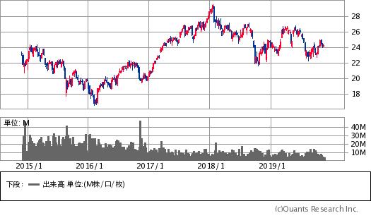 ウィズダムツリー・インド株収益ファンド(ティッカーシンボル:EPI)/週足・5年