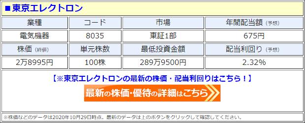 東京エレクトロン(8035)の株価