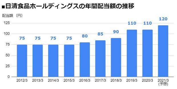 日清食品ホールディングス(2897)の年間配当額の推移