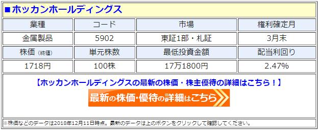 ホッカンホールディングス(5902)の最新の株価