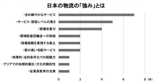日本の物流の強みはサービスの質、弱みは?