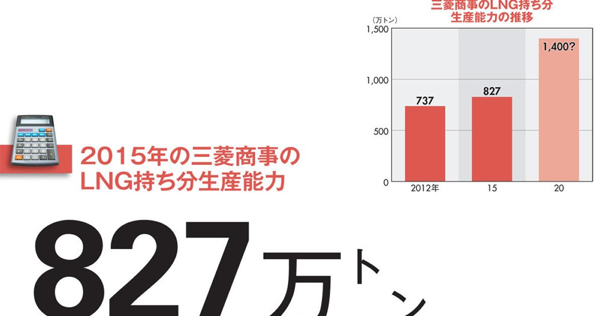 【三菱商事】大誤算の資源安で戦略見直しへ LNG持ち分倍増計画に暗雲