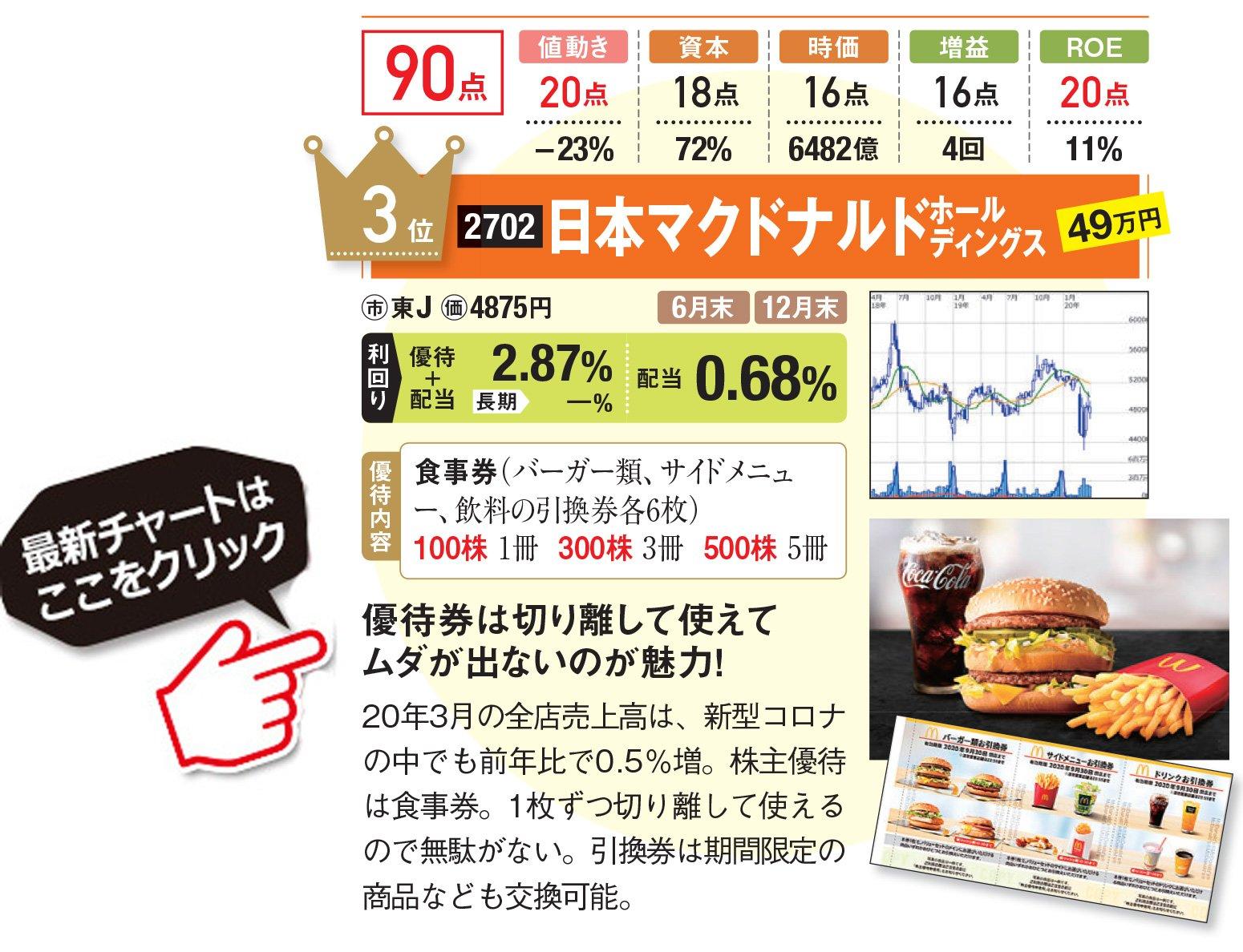 日本マクドナルド 株価