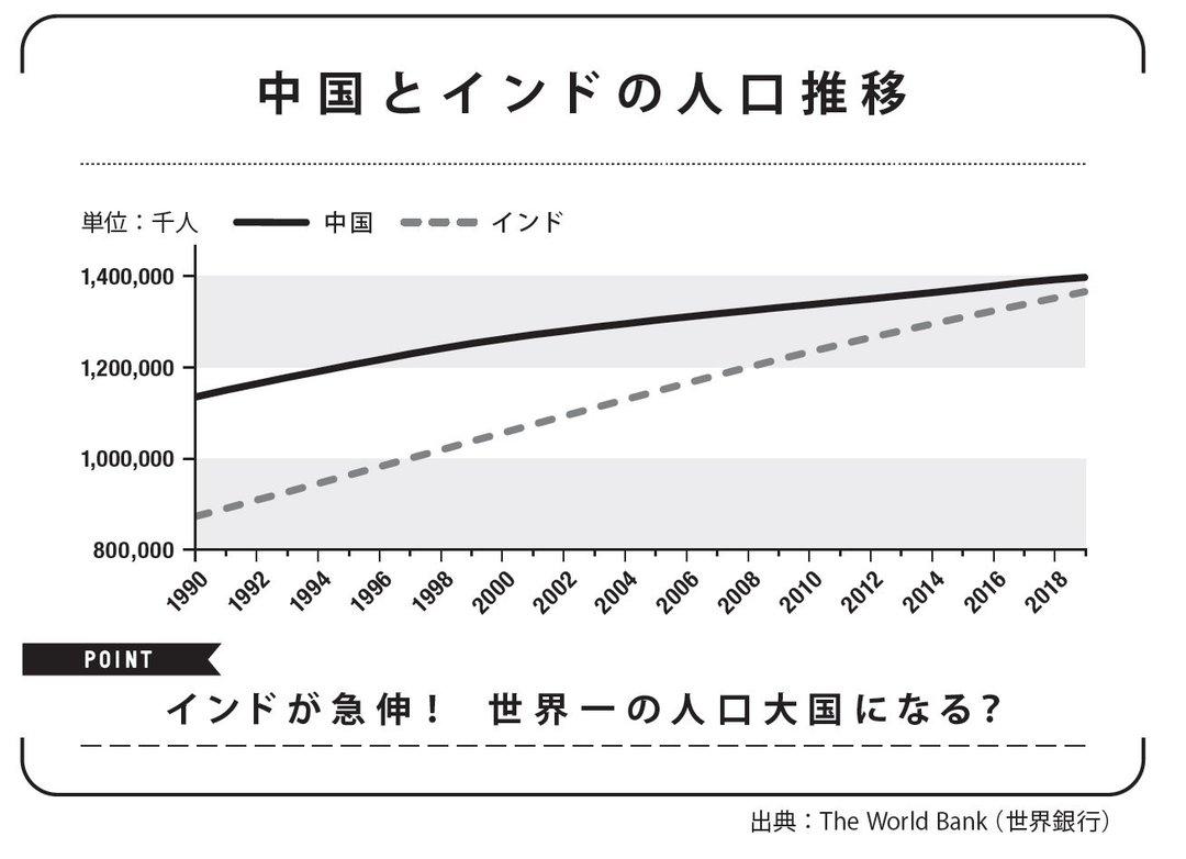 2027年にインドが人口世界一に!? 日本の1億人割れはいつ?