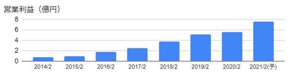 PR TIMES(3922)の営業利益の推移