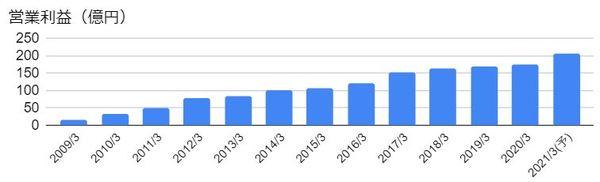 セリア(2782)の営業利益の推移
