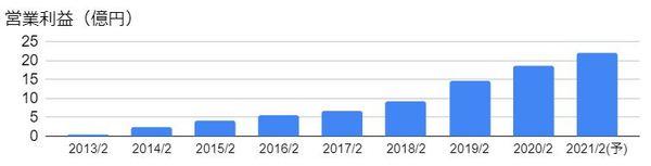 メディアドゥ(3678)の営業利益の推移