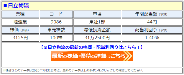 日立物流(9086)の株価