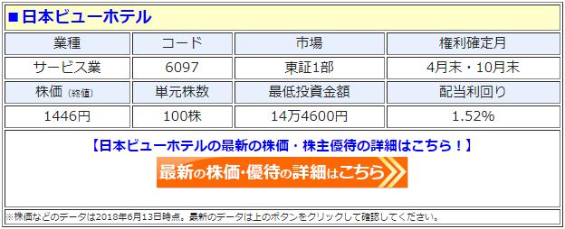 日本ビューホテル(6097)の最新の株価