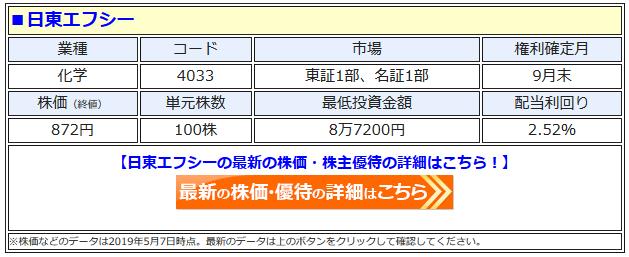 日東エフシー(4033)の株価