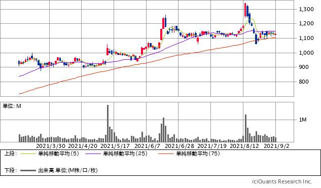 石原産業(4028)チャート/日足・6カ月