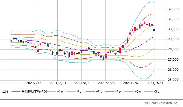 日経平均株価チャート・20日移動平均線ベースのボリンジャーバンド/日足・3カ月
