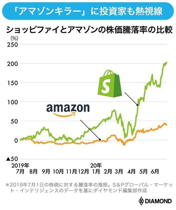 株価 ショッピ ファイ