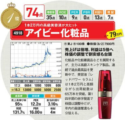 アイビー化粧品(4918)の最新株価はこちら!