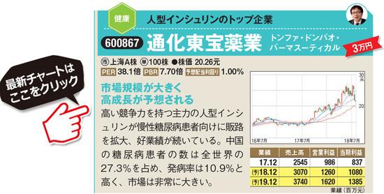 通化東宝薬業の最新株価はこちら!
