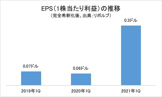 EPS(1株当たり利益)の推移/グラフ