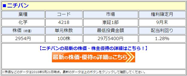 ニチバン(4218)の最新の株価