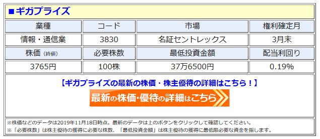 ギガプライズの最新株価はこちら!