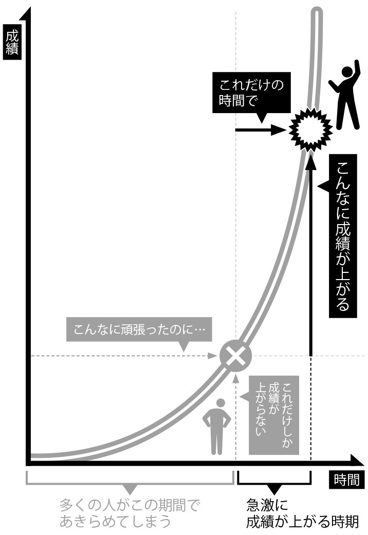 「勉強しても結果が出ない時期」を<br />乗り越える「勉強の2次曲線」を理解!
