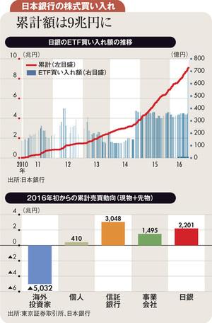 日銀緩和策再起動への期待が<br />円高→株安の動きを抑制する