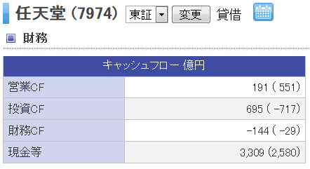 「任天堂」のキャッシュフロー情報