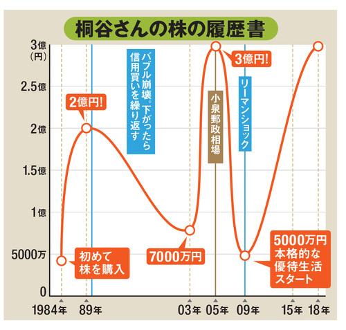 桐谷さんの株の履歴書