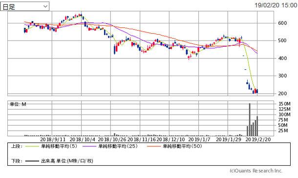 21 の 株価 レオパレス