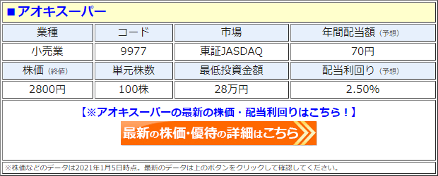 アオキスーパー(9977)の株価