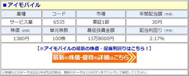 アイモバイル(6535)の株価