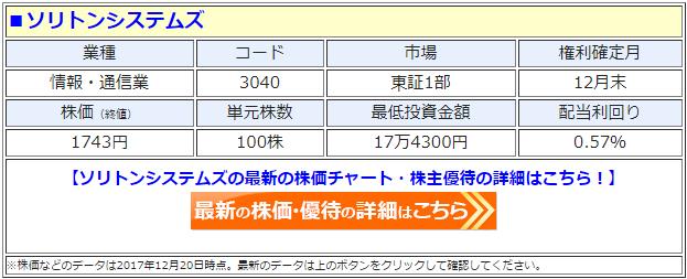 ソリトンシステムズ(3040)の最新の株価