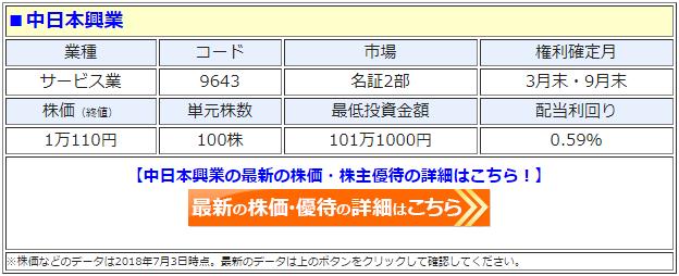 中日本興業(9643)の最新の株価