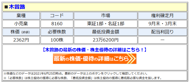 木曽路の最新株価はこちら!