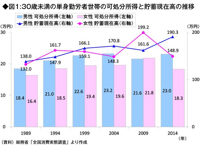 図1:30歳未満の単身勤労者世帯の可処分所得と貯蓄現在高の推移