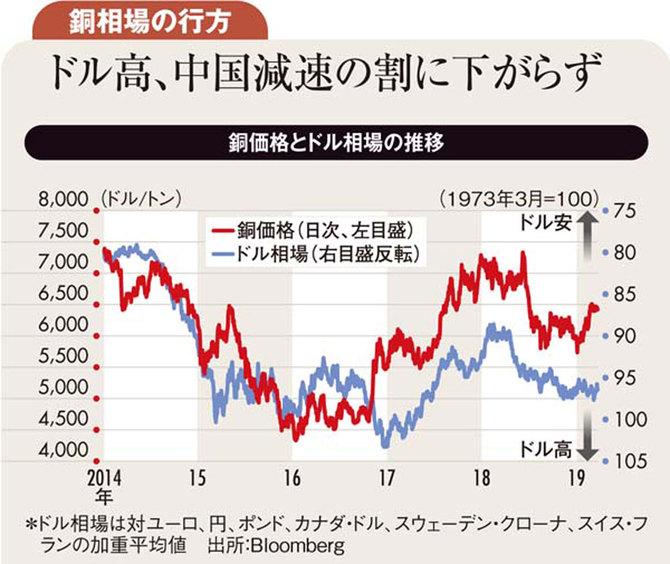 銅価格とドル相場の推移