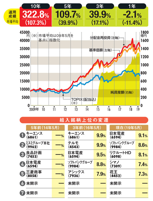 厳選投資の変遷