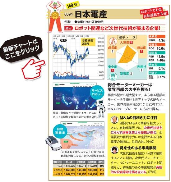 日本電産の最新株価はこちら!