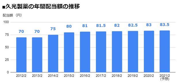 久光製薬(4530)の年間配当額の推移