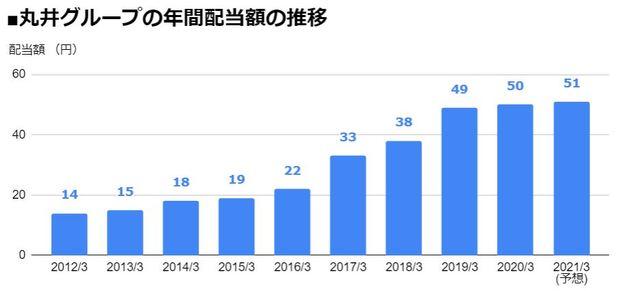 丸井グループ(8252)の年間配当額の推移