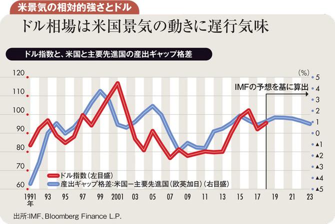 ドル相場は米景気の動きに遅行気味