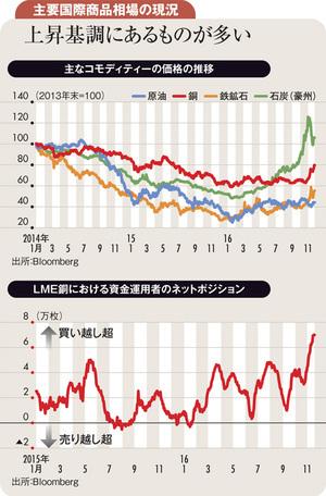 世界景気拡大インフレ期待で<br />原油、金以外の商品相場上昇