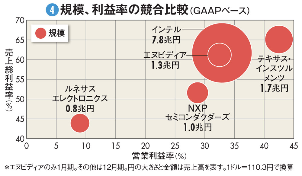 規模、利益率の競合比較(GAAPベース)