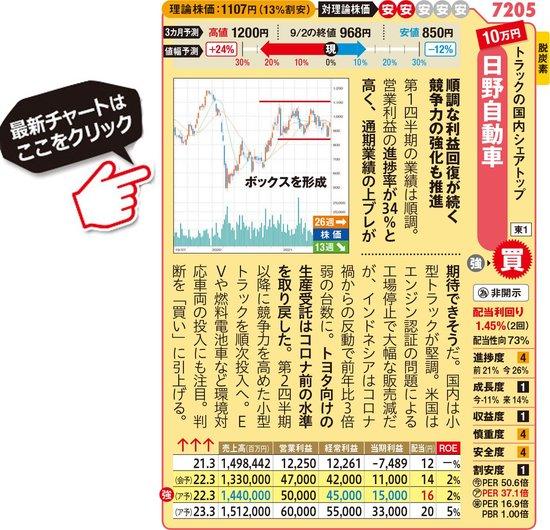 日野自動車の最新株価はこちら!